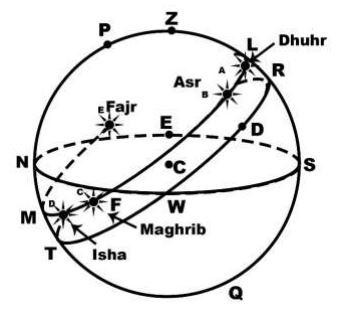 محاسبه زمان نماز از لحاظ ریاضی