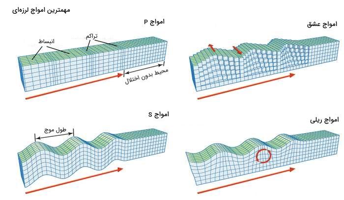 امواج لرزهای اصلی
