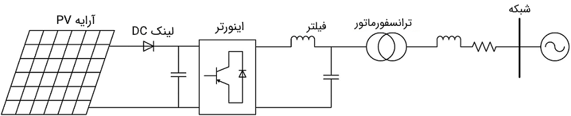 شکل کلی سیستم فتوولتائیک متصل به شبکه