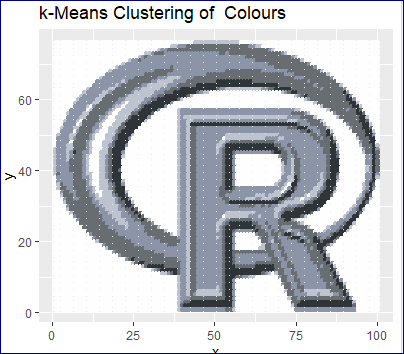 k-means clustering of colours