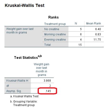 kruskal wallis test report