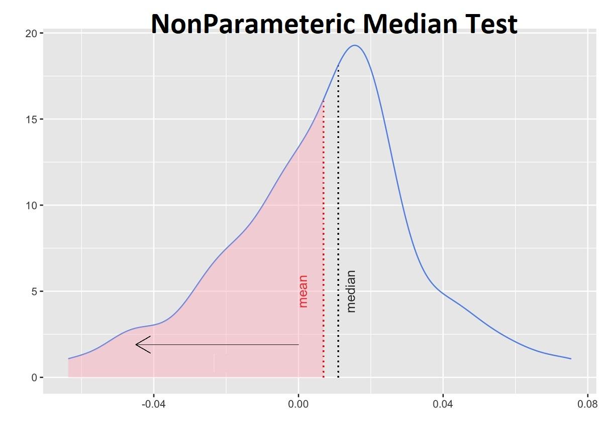 آزمون ناپارامتری میانه در آمار   به زبان ساده