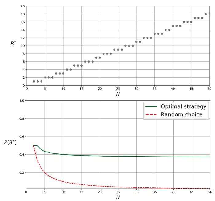 optimal and random choice plot