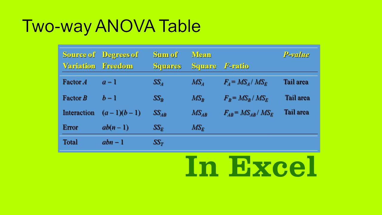 آنالیز واریانس دو طرفه در اکسل — راهنمای کاربردی