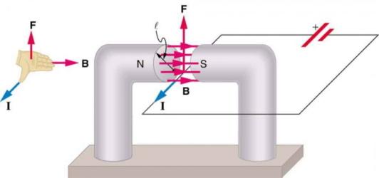 نیروی مغناطیسی سیم حامل جریان