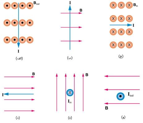 تعیین جهت نیروی مغناطیسی