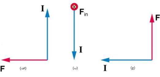 نیروی مغناطیسی سیم حامل جریان و تعیین جهت میدان با توجه به جهت جریان و نیرو