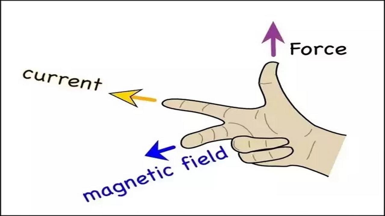 نیروی مغناطیسی سیم حامل جریان | به زبان ساده