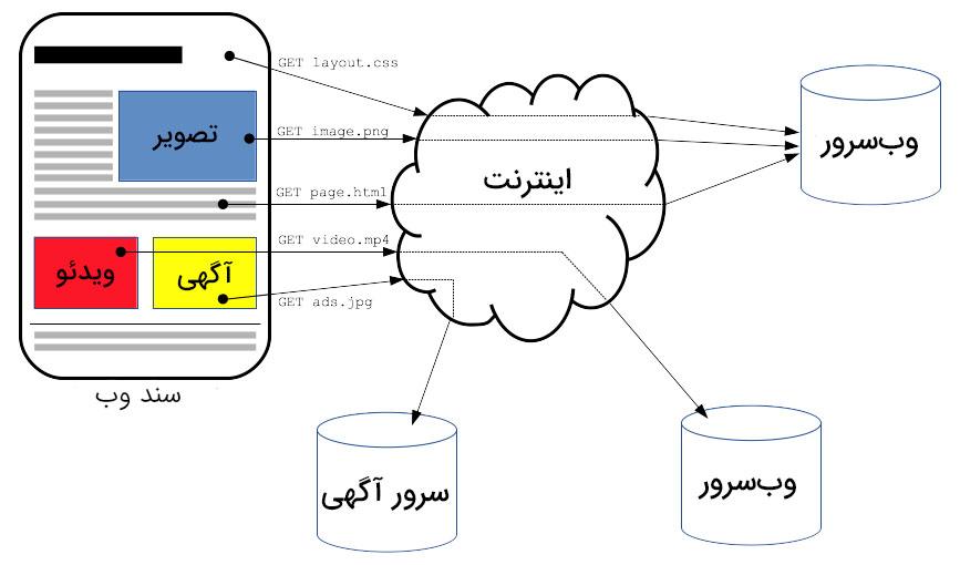 پروتکل HTTP