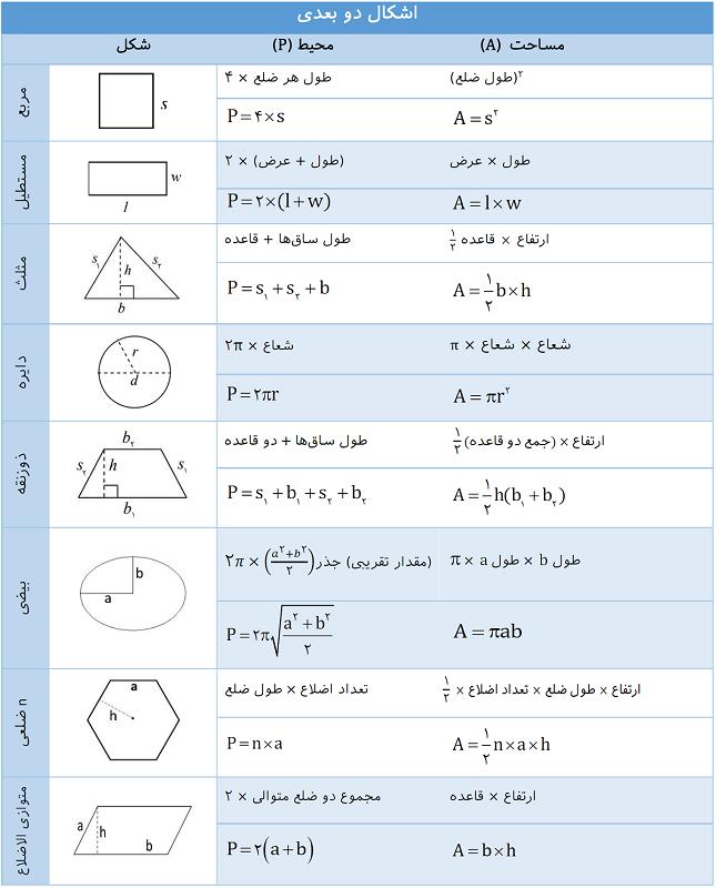 فرمول مساحت و محیط اشکال دو بعدی