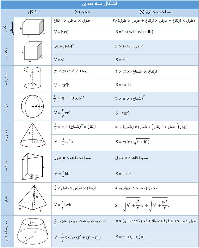 فرمول های محیط و مساحت اشکال سه بعدی