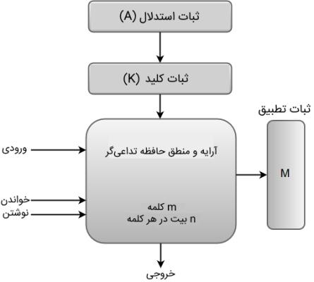 درس معماری کامپیوتر   به زبان ساده