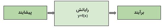 محاسبات نرم چیست ؟ — راهنمای ساده