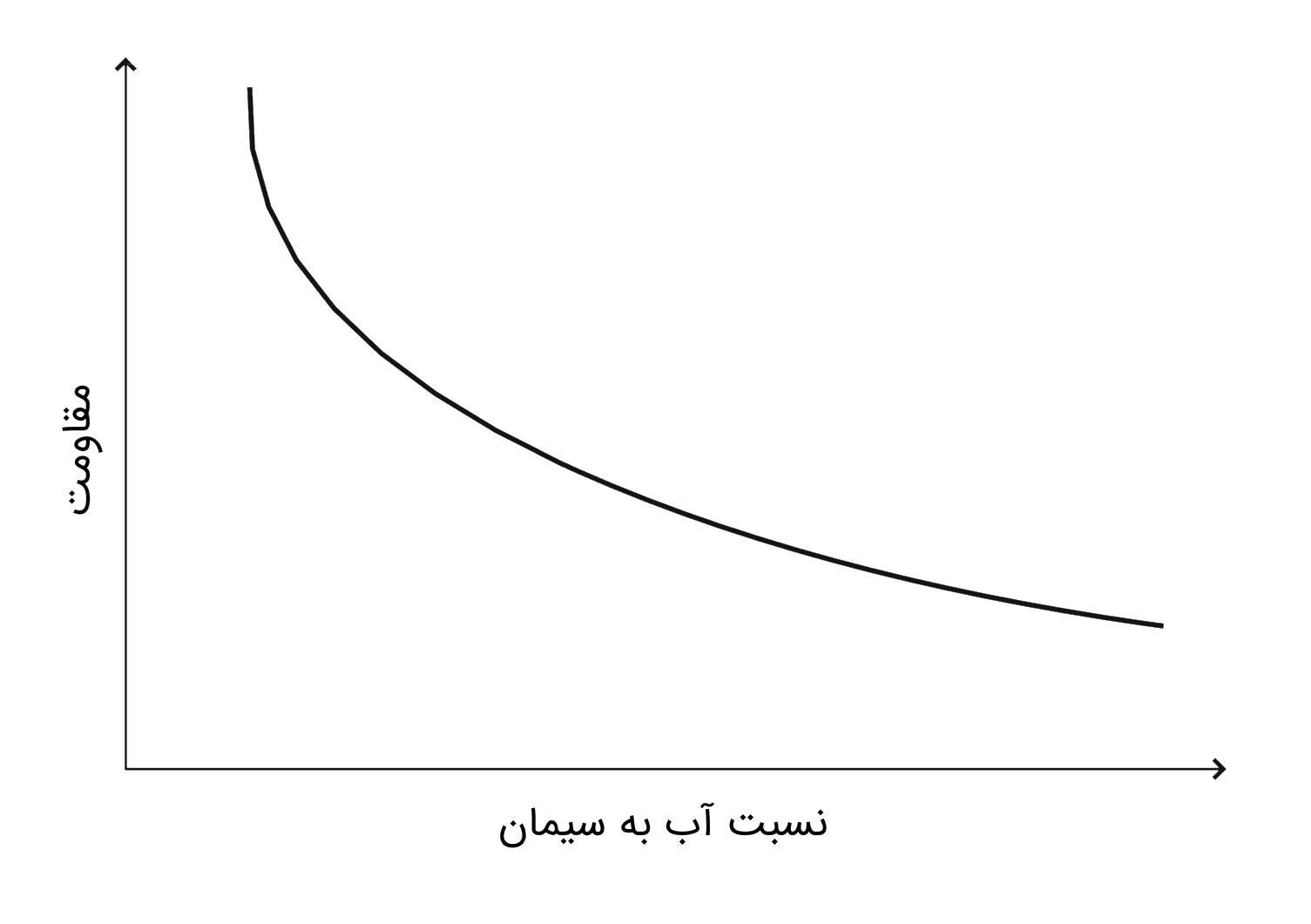 نمودار مقاومت بتن در برابر نسبت آب به سیمان