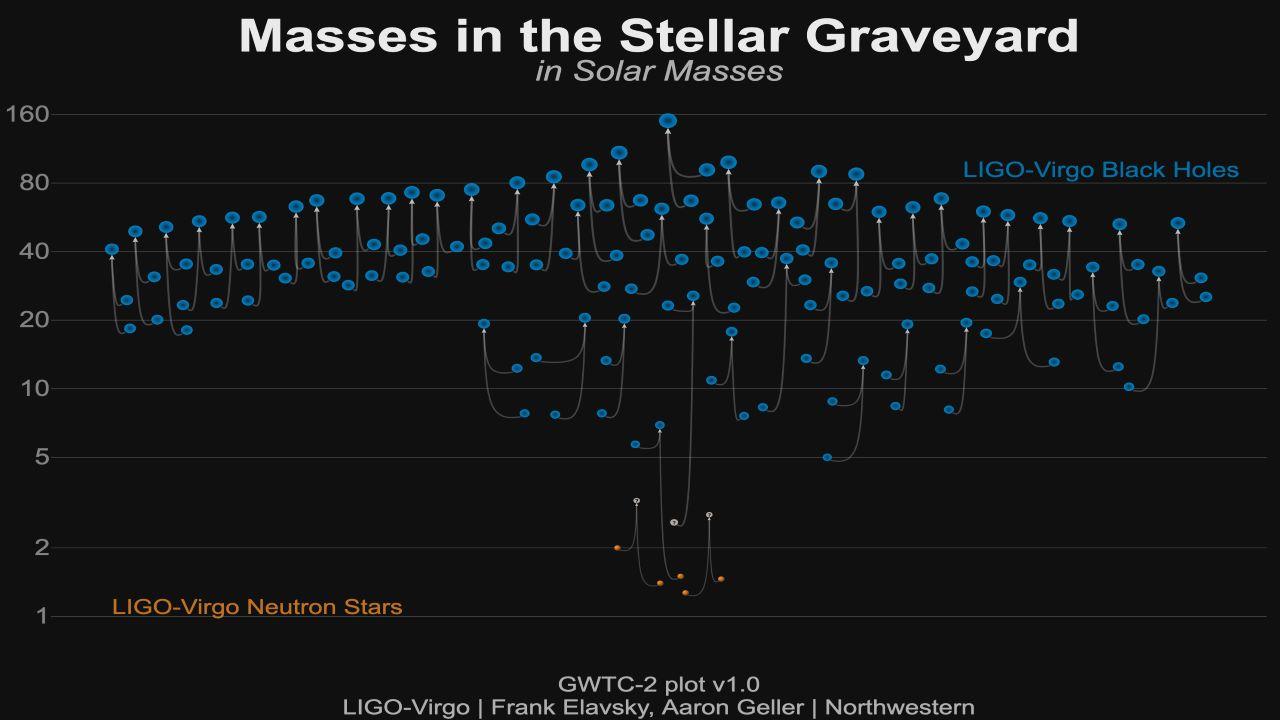 پنجاه رویداد موج گرانشی — تصویر نجومی