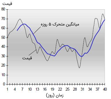 نمودار قیمت