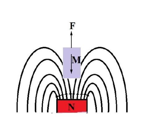 فیزیک دیامغناطیسها