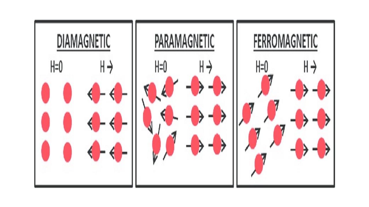 مواد دیامغناطیس — به زبان ساده