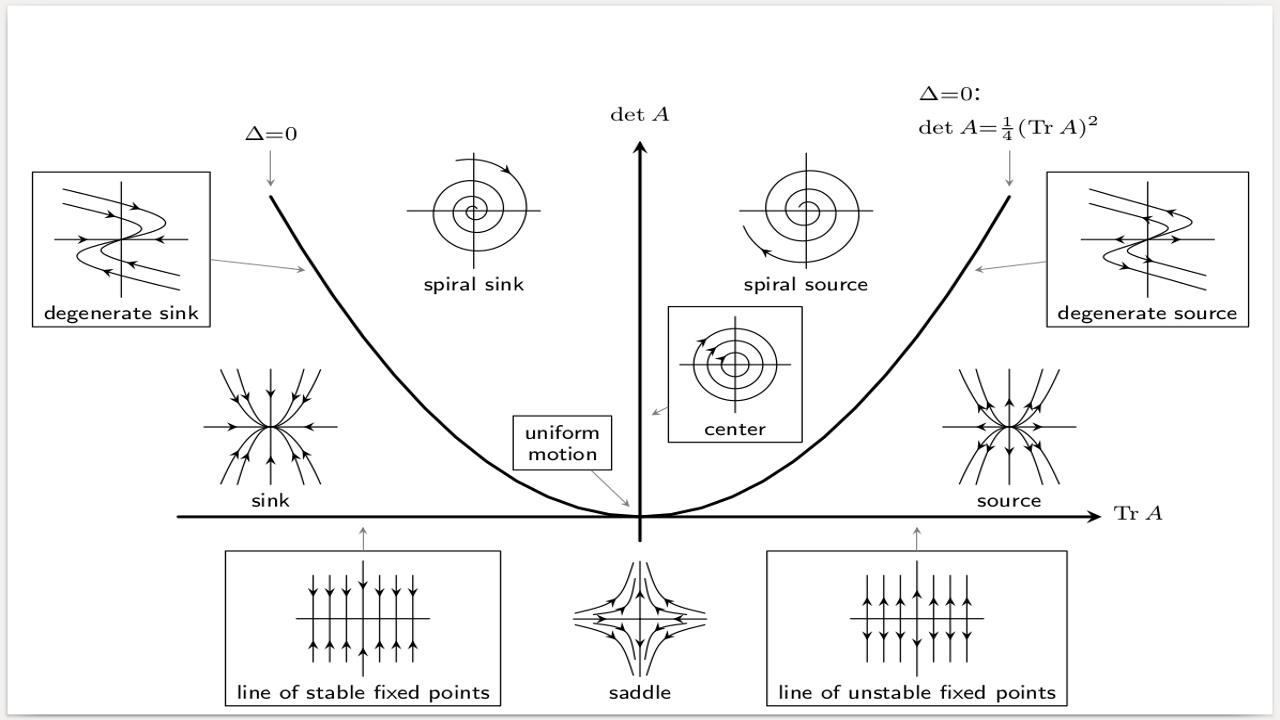 حل دستگاه معادلات دیفرانسیل غیر خطی در متلب | گام به گام