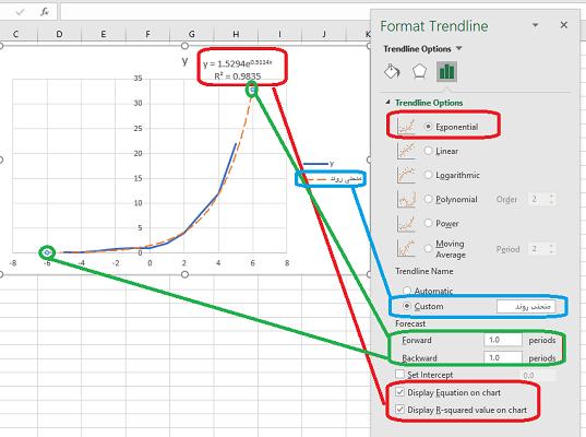 exponential trendline