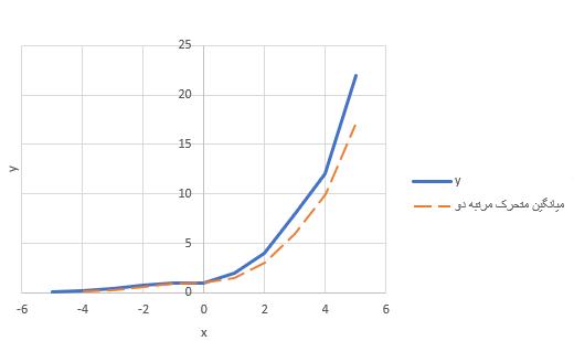 moving average smoothing