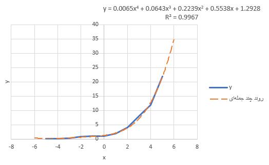 multinomial trendline