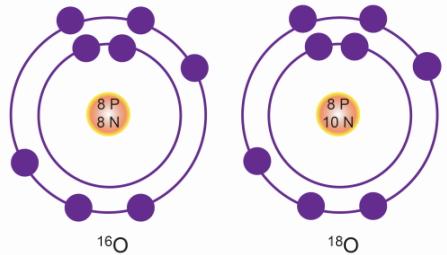 ایزوتوپ های اکسیژن