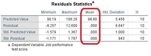 residuals statistics