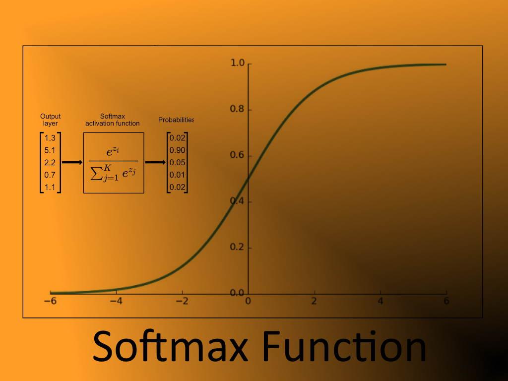 تابع بیشینه هموار (Softmax) چیست؟ | به زبان ساده