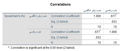 spearmans-rank-order-correlation ouput