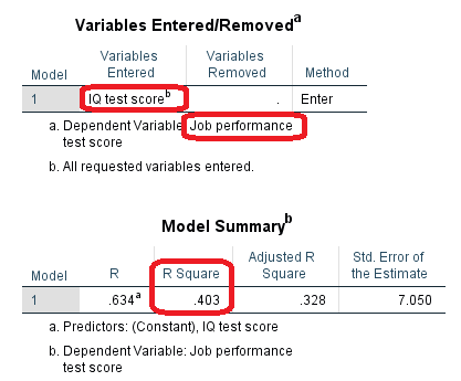 spss regression output model summary table