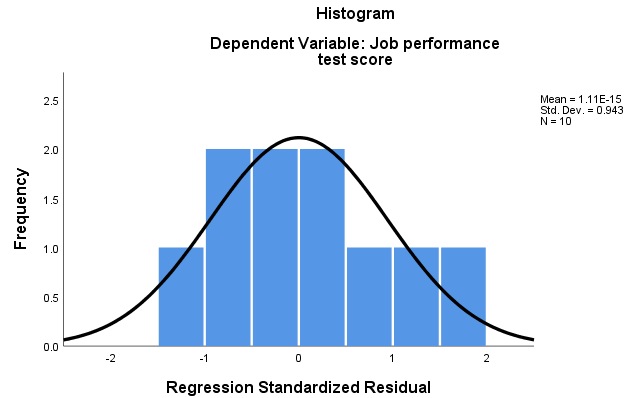 spss simple regression residuals normally distributed