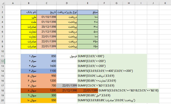 sumif and sumifs excel functions
