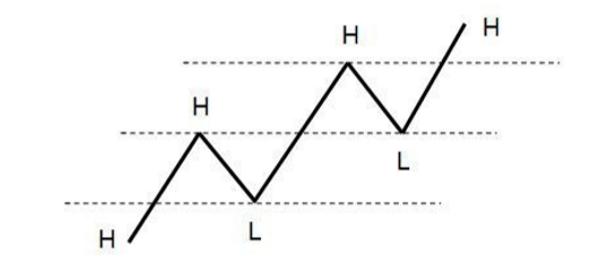 استفاده از خطوط حمایت و مقاومتی برای تشخیص پولبک