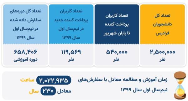 آمار کاربران فرادرس بر اساس گزارش عملکرد نیمسال اول ۱۳۹۹