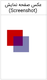 تصویر مربوط به مختصات Canvas دو بعدی است.