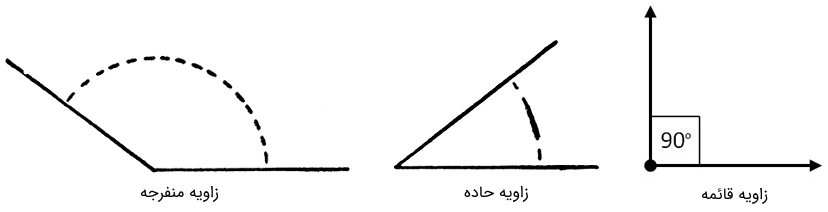 انواع زاویه