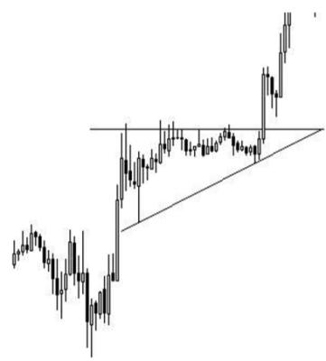 پولبک مثلث صعودی
