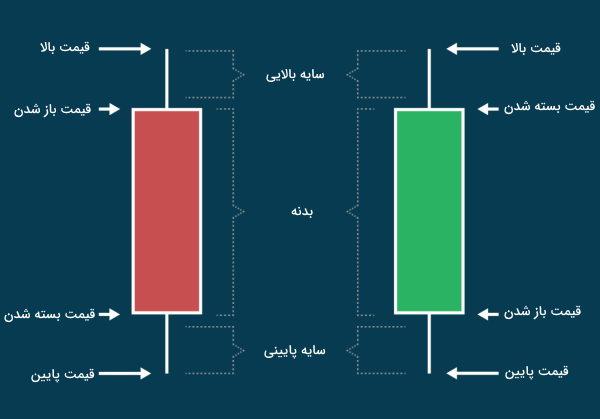 بررسی نمودار شمعدانی