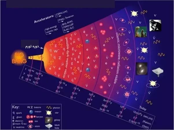 نظریه تورم