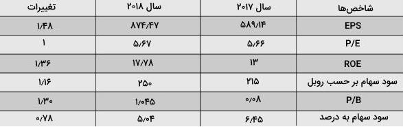 نسبت مالی استفاده شده در تحلیل ب