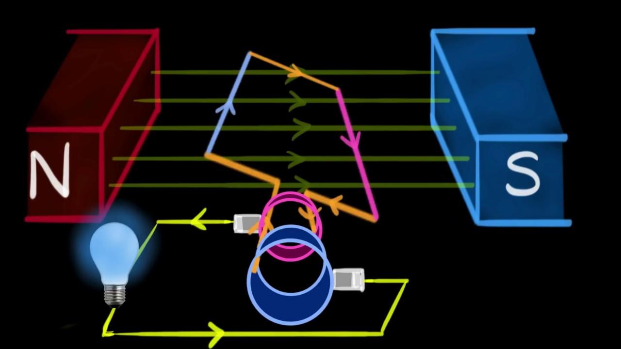 تولید برق با میدان مغناطیسی | به زبان ساده