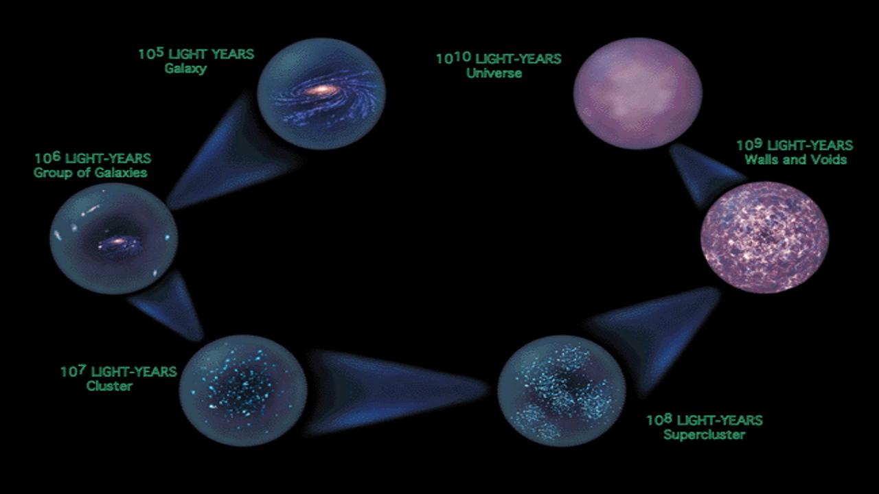 منشا ساختار عالم چیست؟   هر آنچه باید بدانید