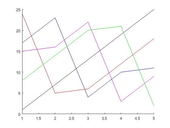رسم نمودار ماتریس در متلب با استفاده از دستور plot