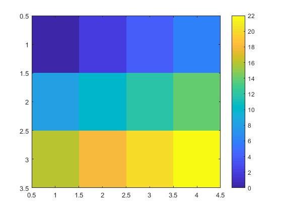 رسم نمودار ماتریس در متلب با دستور imagesc