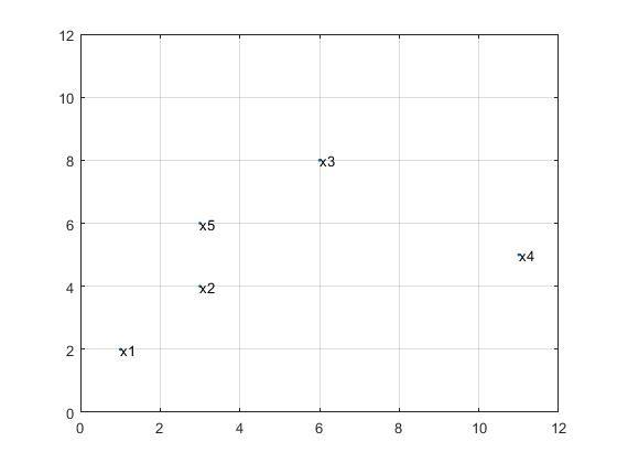 رسم نمودار ماتریس در متلب با مشخص کردن هر نقطه