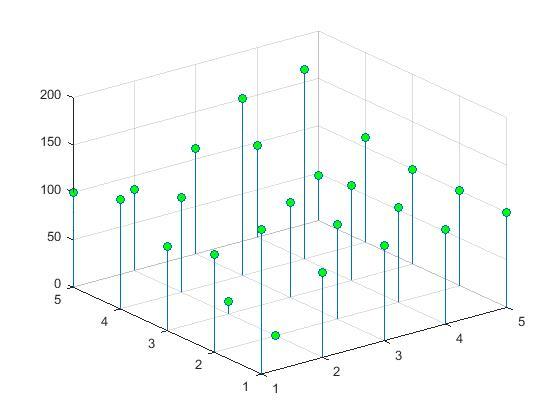 رسم نمودار ماتریس در متلب با دستور stem