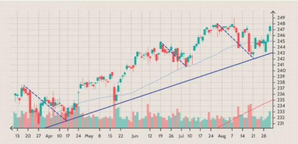 پولبکهای مشاهده شده در نمودار S&P
