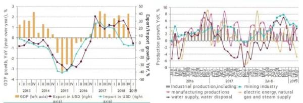 نمودار رشد جیدیپی و محصولات