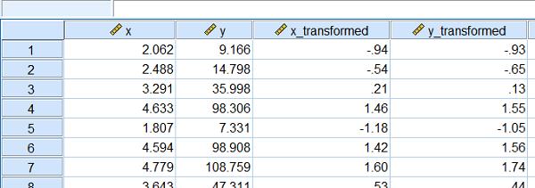 transformed data